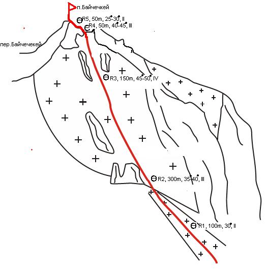 Описание маршрута